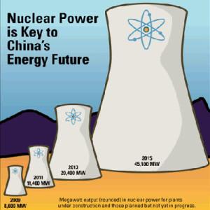 Cina-nucleare